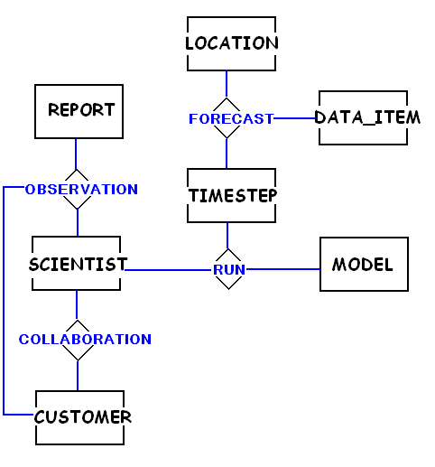 web enabling environmental inventory systems