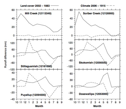 Fig 2 - Comparison of historical climate change and land cover change effects on seasonal runoff